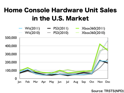 2011 video game console sales chart